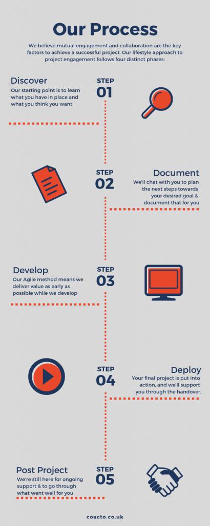 Coacto Salesforce Implementation Process, Gloucestershire
